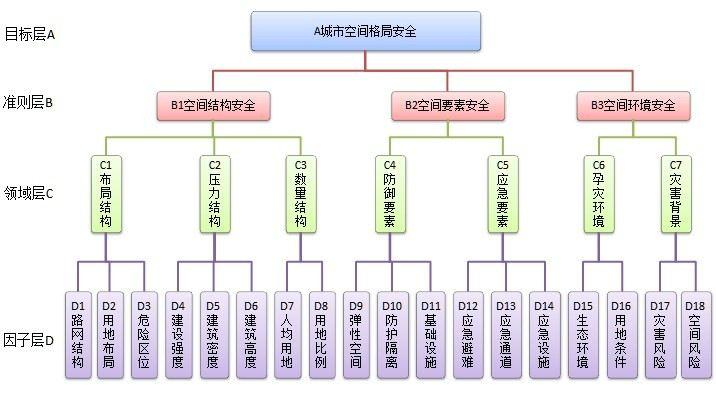 全城市空间格局评价体系AHP专家调查问卷(第